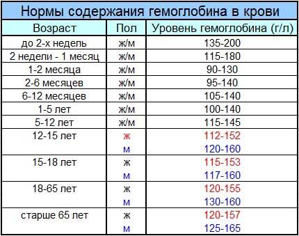 нормы гемоглобина в крови для различного возраста